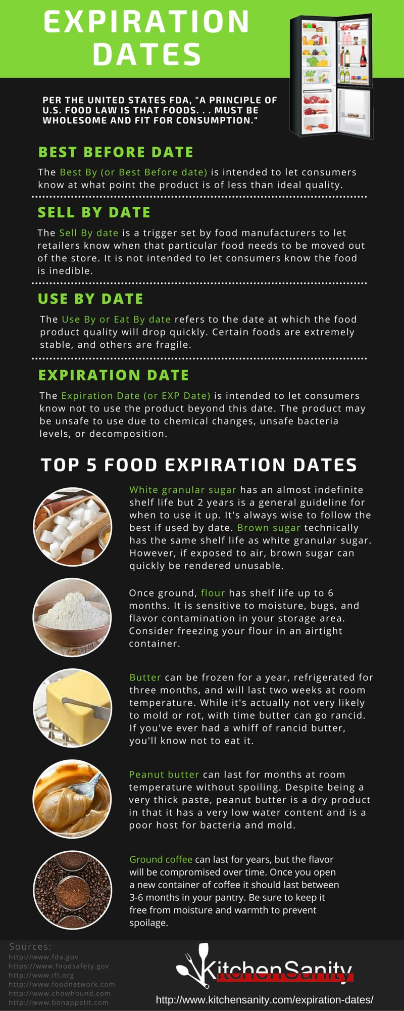 food expiration dates infographic