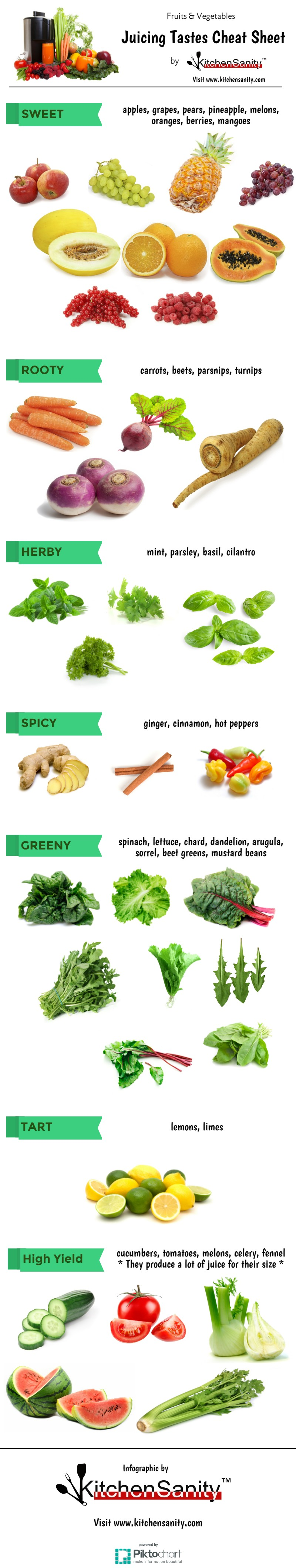 Juicing Flavors & Tastes Cheat Sheet